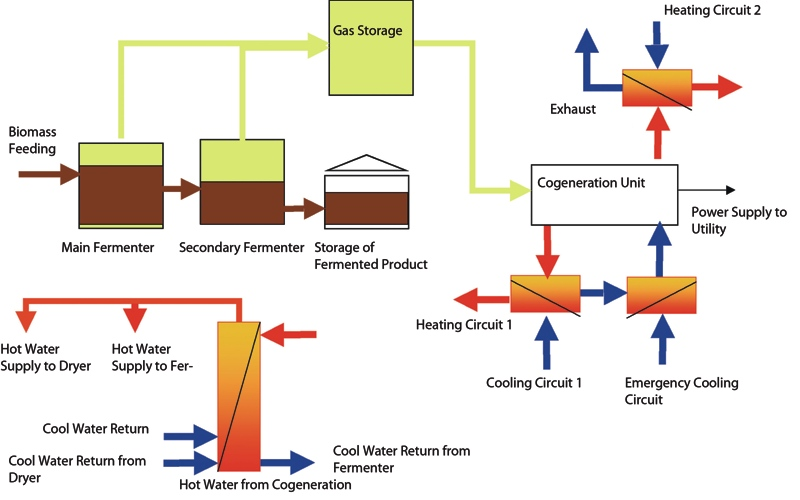 Use Of Heat From Biogas Cogeneration For Sludge Drying Huber Se