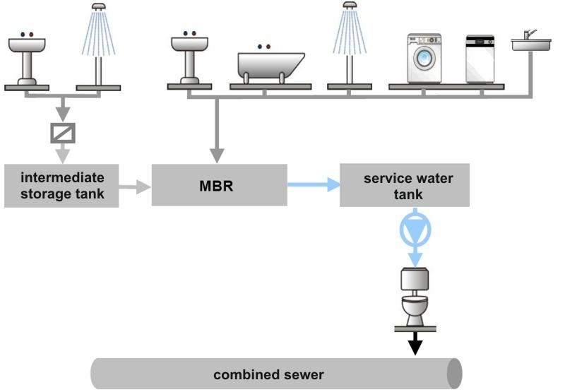 greywater recycling at a camping site huber se rh huber de Septic Tank Diagram rv grey water tank diagram