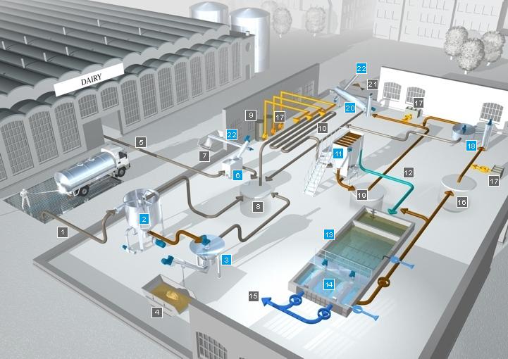 Принципиальная схема очистки сточных вод молочной промышленности.  В совместной работе с нашими клиентами мы...