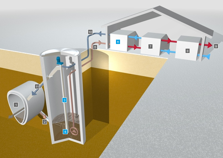 Waste Water Heat Recovery Systems Water System